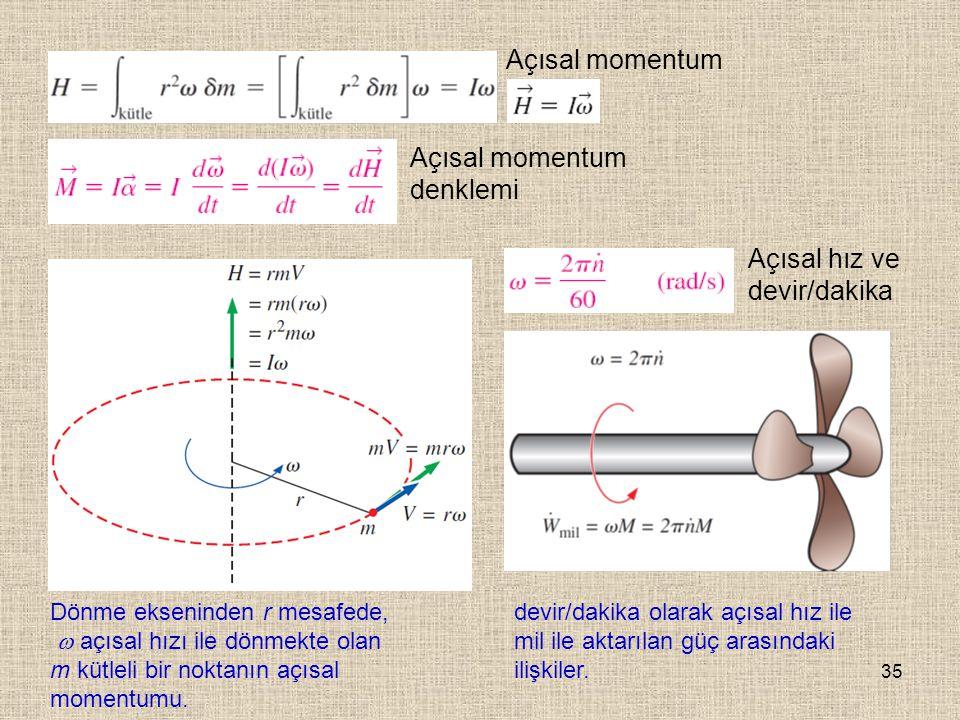 35 Açısal momentum Açısal momentum denklemi Dönme ekseninden r mesafede,  açısal hızı ile dönmekte olan m kütleli bir noktanın açısal momentumu. devi