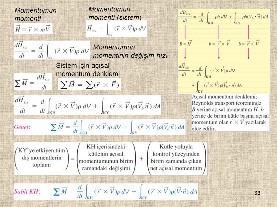 38 Momentumun momenti Momentumun momenti (sistem) Momentumun momentinin değişim hızı Sistem için açısal momentum denklemi