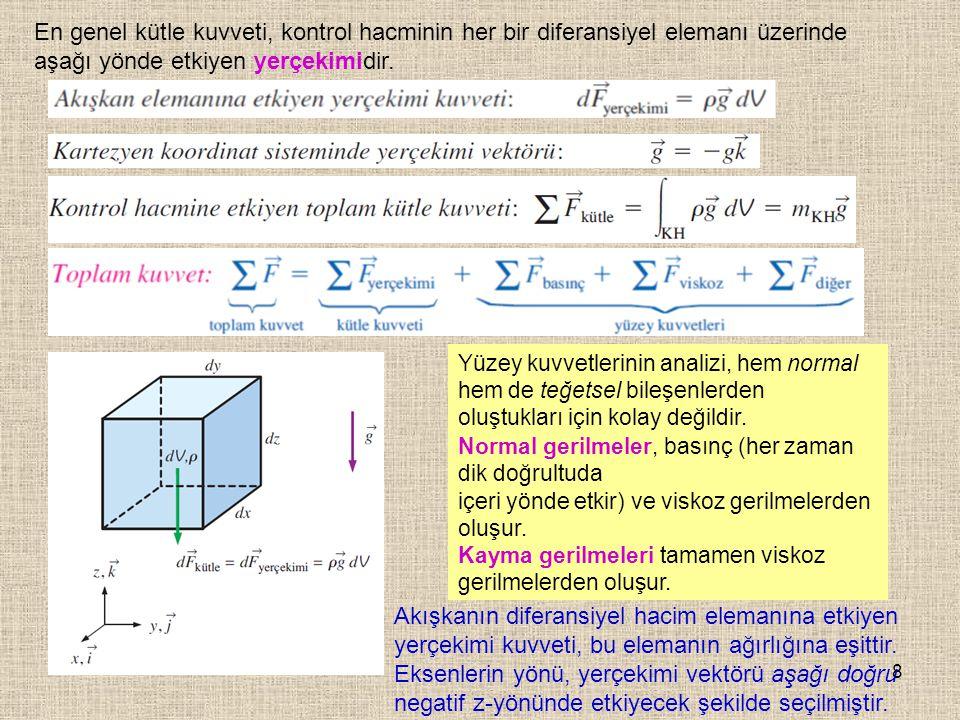 8 En genel kütle kuvveti, kontrol hacminin her bir diferansiyel elemanı üzerinde aşağı yönde etkiyen yerçekimidir. Yüzey kuvvetlerinin analizi, hem no