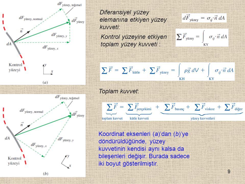9 Koordinat eksenleri (a)'dan (b)'ye döndürüldüğünde, yüzey kuvvetinin kendisi aynı kalsa da bileşenleri değişir. Burada sadece iki boyut gösterilmişt