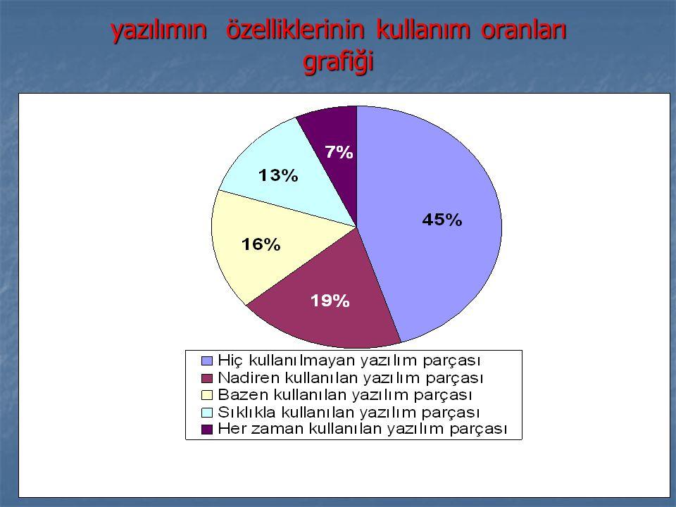 yazılımın özelliklerinin kullanım oranları grafiği