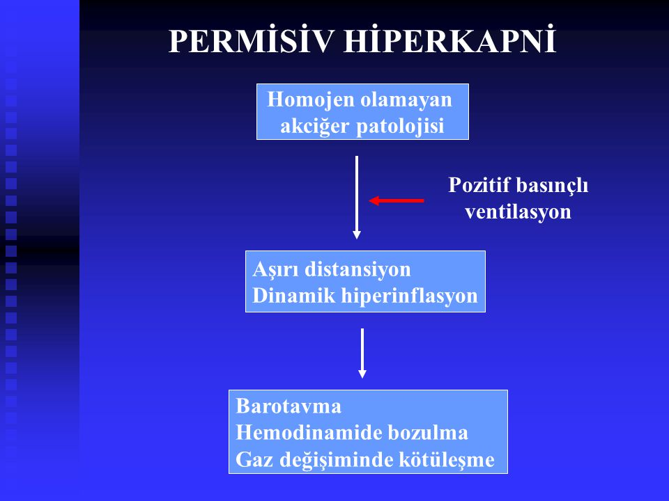 Homojen olamayan akciğer patolojisi Aşırı distansiyon Dinamik hiperinflasyon Barotavma Hemodinamide bozulma Gaz değişiminde kötüleşme Pozitif basınçlı