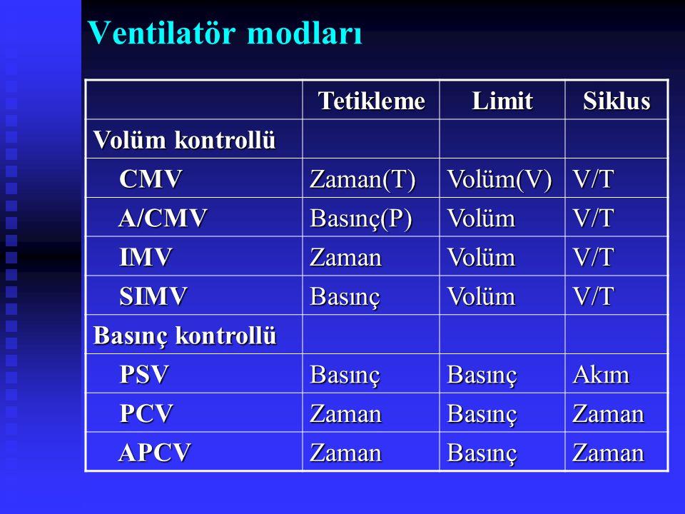 Ventilatör modlarıTetiklemeLimitSiklus Volüm kontrollü CMV CMVZaman(T)Volüm(V)V/T A/CMV A/CMVBasınç(P)VolümV/T IMV IMVZamanVolümV/T SIMV SIMVBasınçVol
