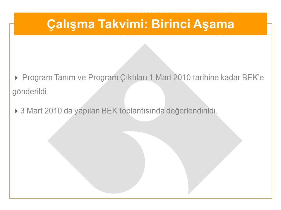  Program Tanım ve Program Çıktıları 1 Mart 2010 tarihine kadar BEK'e gönderildi.  3 Mart 2010'da yapılan BEK toplantısında değerlendirildi. Çalışma