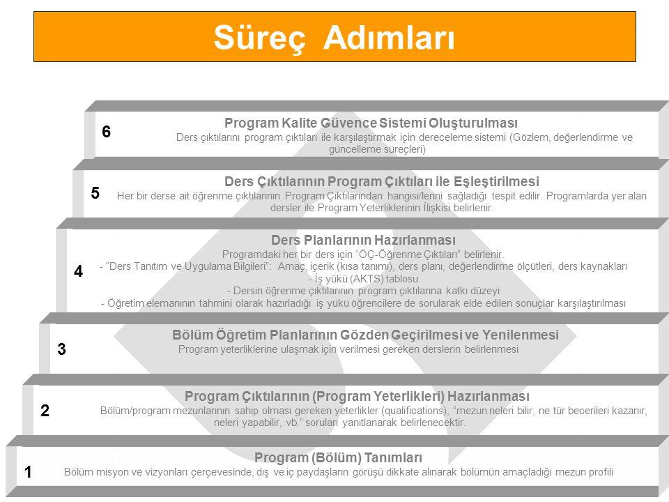 Program Kalite Güvence Sistemi Oluşturulması Ders çıktılarını program çıktıları ile karşılaştırmak için dereceleme sistemi (Gözlem, değerlendirme ve g