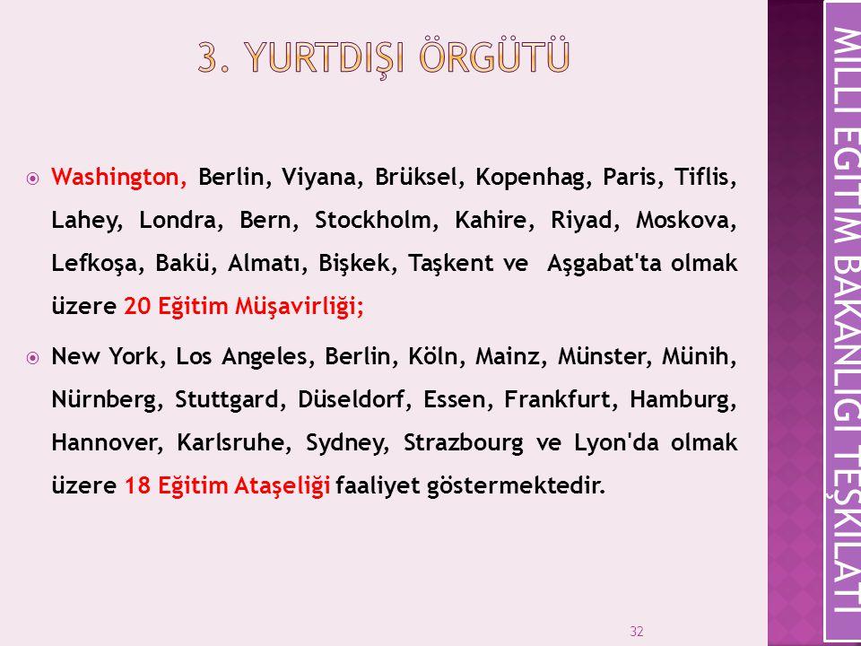 32  Washington, Berlin, Viyana, Brüksel, Kopenhag, Paris, Tiflis, Lahey, Londra, Bern, Stockholm, Kahire, Riyad, Moskova, Lefkoşa, Bakü, Almatı, Bişk