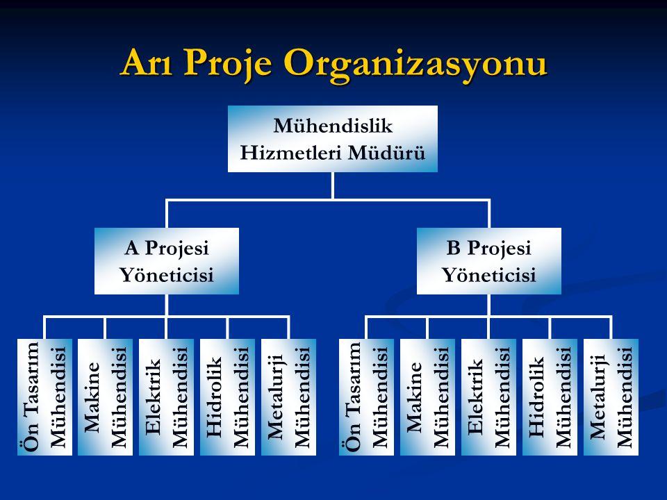 Arı Proje Organizasyonu Mühendislik Hizmetleri Müdürü A Projesi Yöneticisi B Projesi Yöneticisi Ön Tasarım Mühendisi Makine Mühendisi Elektrik Mühendisi Hidrolik Mühendisi Ön Tasarım Mühendisi Makine Mühendisi Elektrik Mühendisi Hidrolik Mühendisi Metalurji Mühendisi