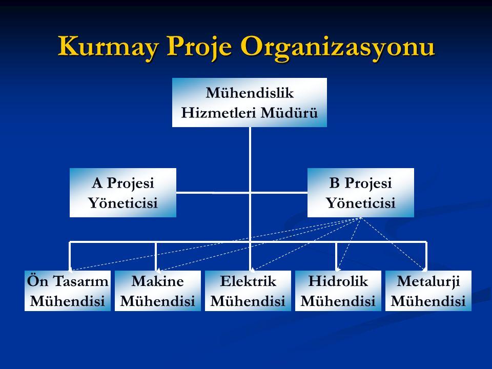 Proje Takımı Organizasyonu Mühendislik Hizmetleri Müdürü Ön Tasarım Mühendisi Makine Mühendisi Elektrik Mühendisi Hidrolik Mühendisi Metalurji Mühendisi Proje Takımı