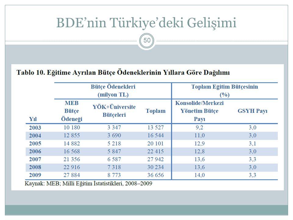 BDE'nin Türkiye'deki Gelişimi 50