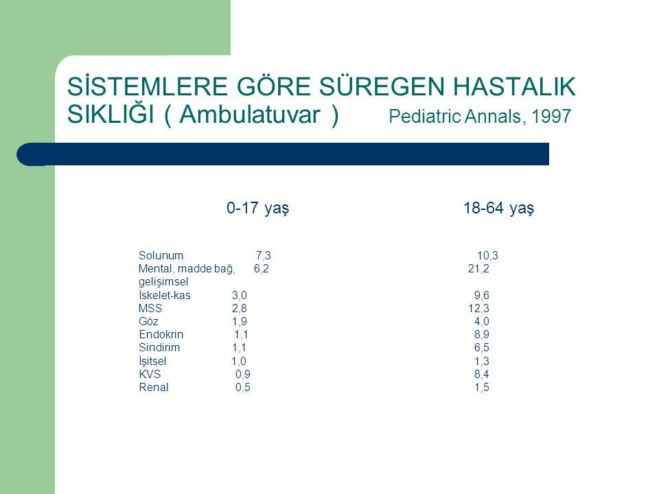 SİSTEMLERE GÖRE SÜREGEN HASTALIK SIKLIĞI ( Ambulatuvar ) Pediatric Annals, 1997 0-17 yaş18-64 yaş Solunum 7,3 10,3 Mental, madde bağ, 6,221,2 gelişims