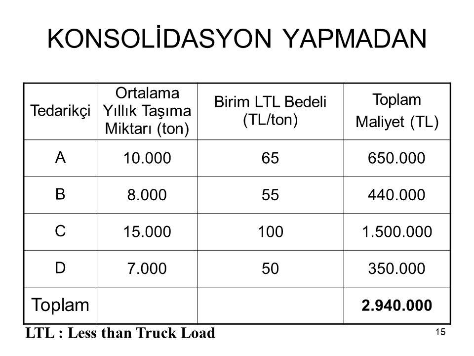 15 KONSOLİDASYON YAPMADAN Tedarikçi Ortalama Yıllık Taşıma Miktarı (ton) Birim LTL Bedeli (TL/ton) Toplam Maliyet (TL) A 10.00065650.000 B 8.00055440.