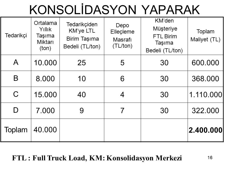 16 KONSOLİDASYON YAPARAK Tedarikçi Ortalama Yıllık Taşıma Miktarı (ton) Tedarikçiden KM'ye LTL Birim Taşıma Bedeli (TL/ton) Depo Elleçleme Masrafı (TL
