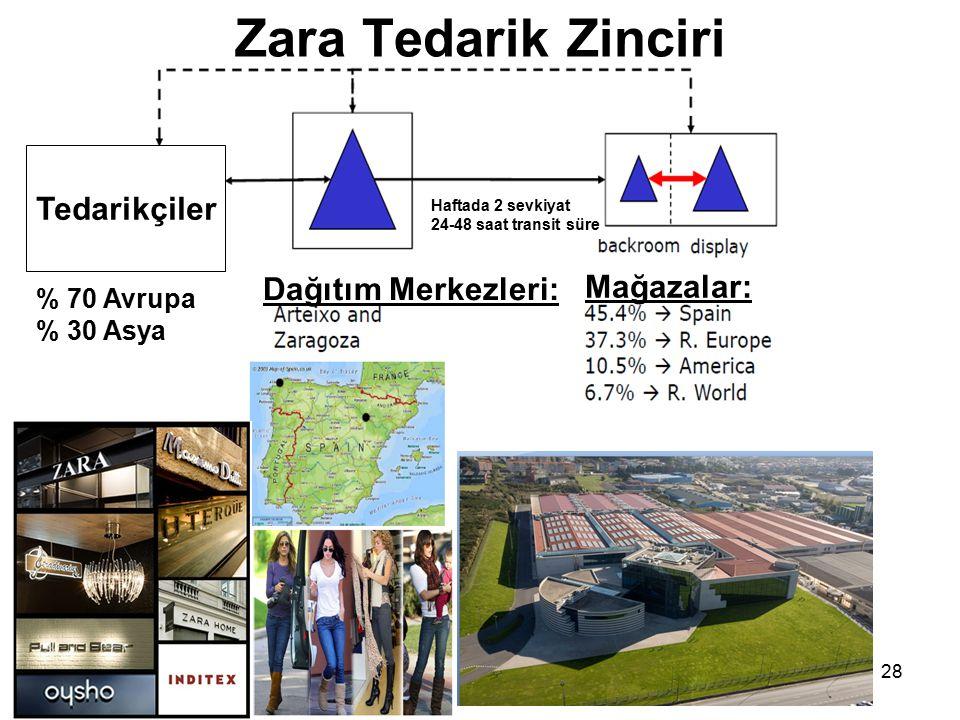 Zara Tedarik Zinciri 28 % 70 Avrupa % 30 Asya Dağıtım Merkezleri: Mağazalar: Haftada 2 sevkiyat 24-48 saat transit süre Tedarikçiler