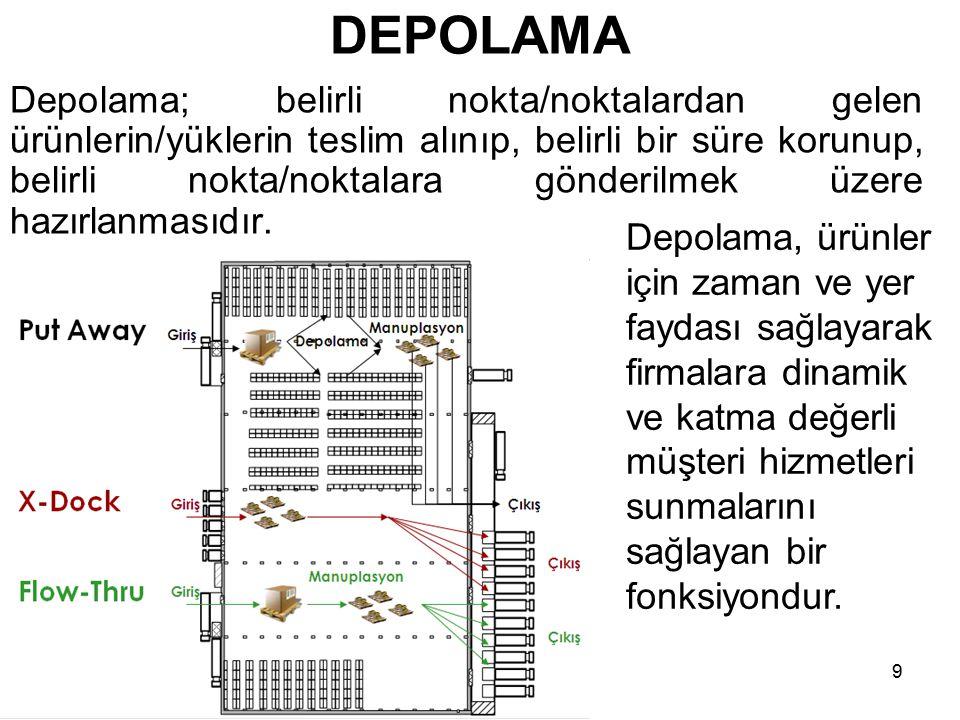 DEPOLAMA Depolama; belirli nokta/noktalardan gelen ürünlerin/yüklerin teslim alınıp, belirli bir süre korunup, belirli nokta/noktalara gönderilmek üze