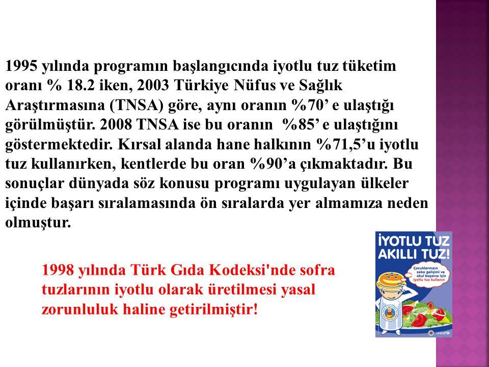 1995 yılında programın başlangıcında iyotlu tuz tüketim oranı % 18.2 iken, 2003 Türkiye Nüfus ve Sağlık Araştırmasına (TNSA) göre, aynı oranın %70' e