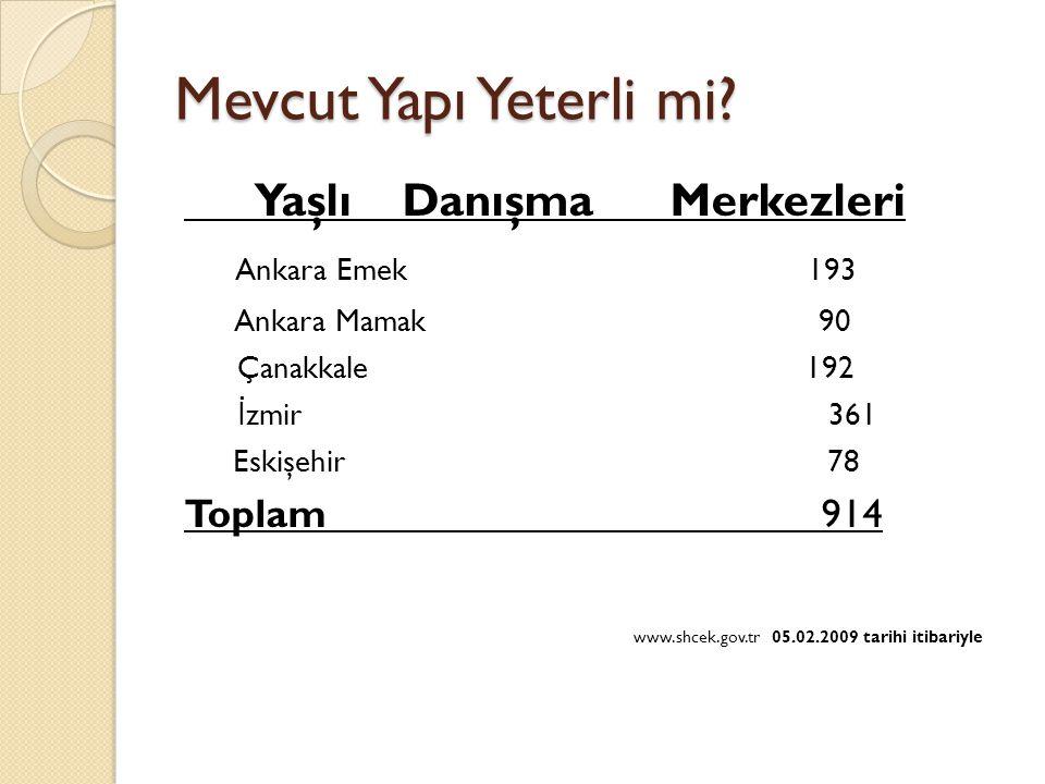 Mevcut Yapı Yeterli mi? Yaşlı Danışma Merkezleri Ankara Emek 193 Ankara Mamak 90 Çanakkale 192 İ zmir 361 Eskişehir 78 Toplam 914 www.shcek.gov.tr 05.