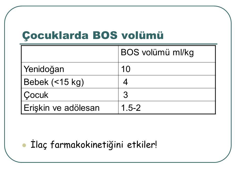 Çocuklarda BOS volümü İlaç farmakokinetiğini etkiler! BOS volümü ml/kg Yenidoğan10 Bebek (<15 kg) 4 Çocuk 3 Erişkin ve adölesan1.5-2