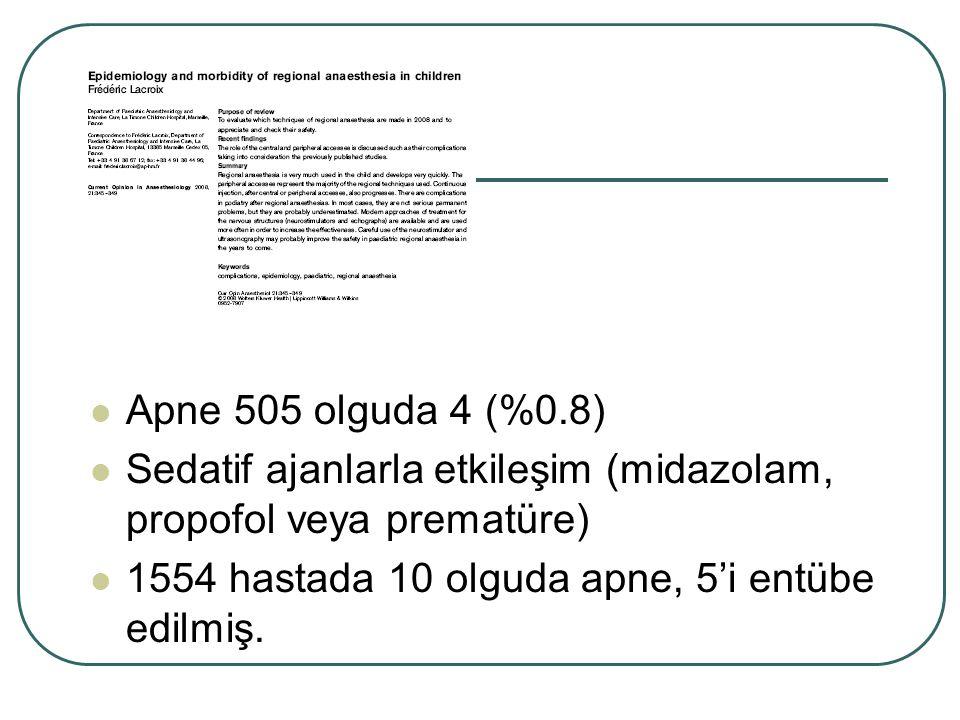 Apne 505 olguda 4 (%0.8) Sedatif ajanlarla etkileşim (midazolam, propofol veya prematüre) 1554 hastada 10 olguda apne, 5'i entübe edilmiş.