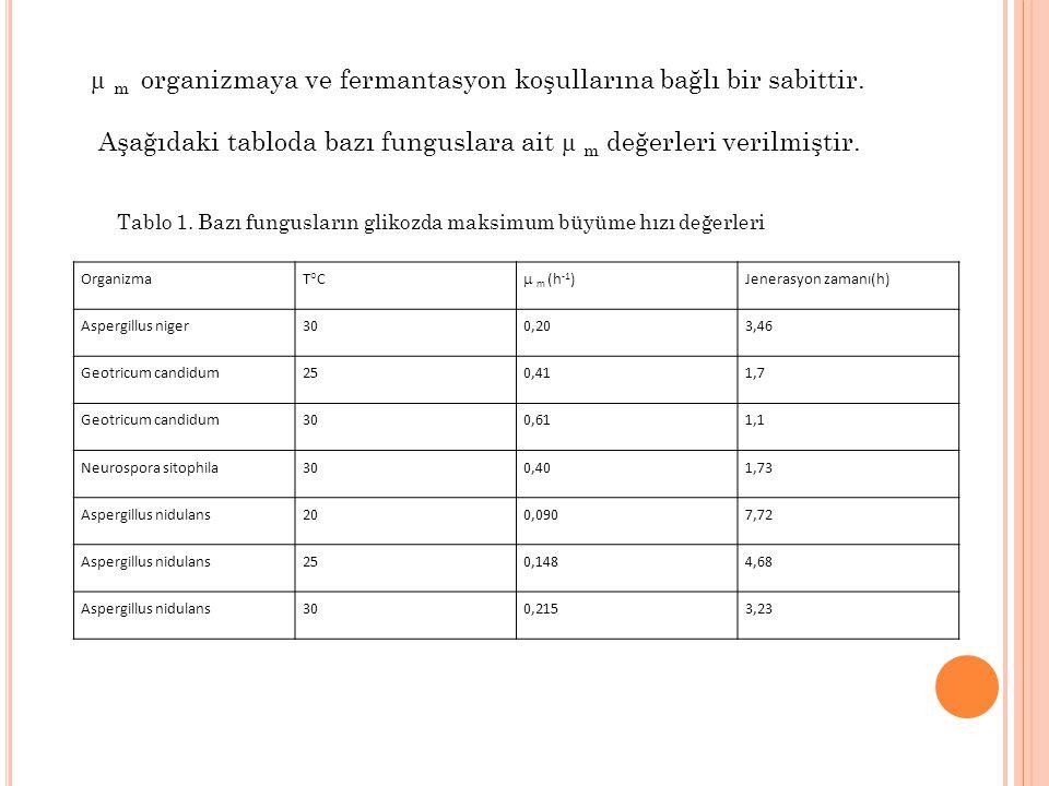 Organizma T°C  m (h -1 ) Jenerasyon zamanı(h) Aspergillus niger300,203,46 Geotricum candidum250,411,7 Geotricum candidum300,611,1 Neurospora sitophil