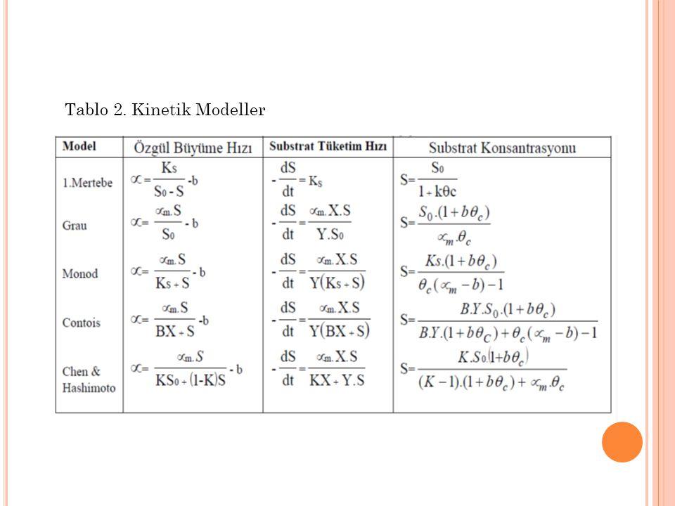Tablo 2. Kinetik Modeller