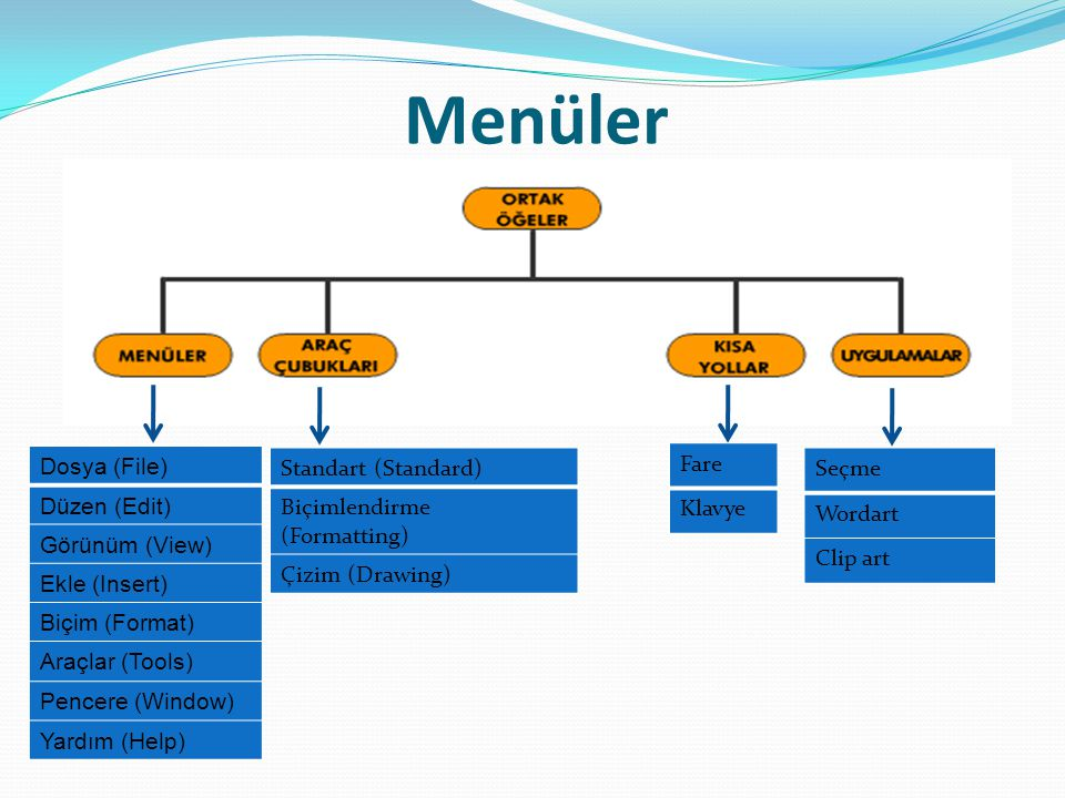 Dosya (File) Menüsü, dosyaların yaratılması, kaydedilmesi, yazdırılması, sayfa yapısı vb.