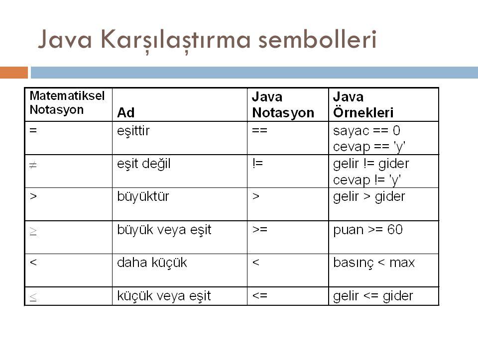 Java Karşılaştırma sembolleri