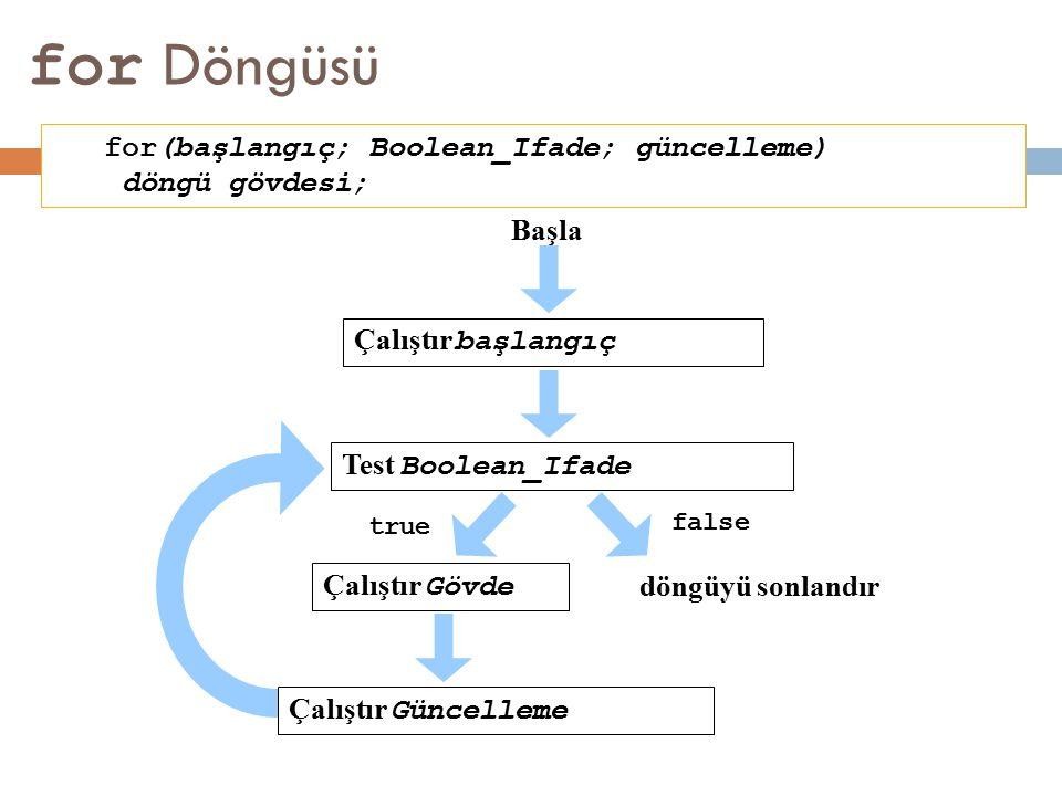 for Döngüsü for(başlangıç; Boolean_Ifade; güncelleme) döngü gövdesi; Başla Test Boolean_Ifade döngüyü sonlandır false Çalıştır Gövde true Çalıştır baş