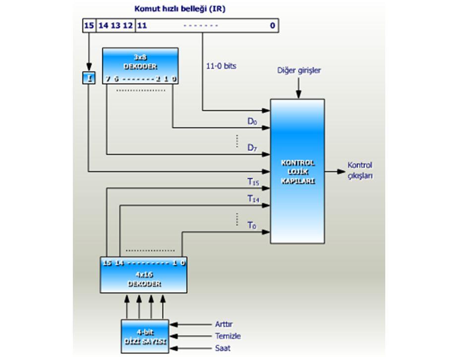 Zamanlama Birimi Kontrol biriminin iki kısmı gözlenmelidir: zamanlama kısmında 4-bit dizi sayıcısı (sequence counter, SC) 0000 dan 1111 e kadar sıra ile sayarak, önündeki 4x16 lık dekoder devresinin 0 dan 15 e kadar çıkışlarından birini seçmektedir.