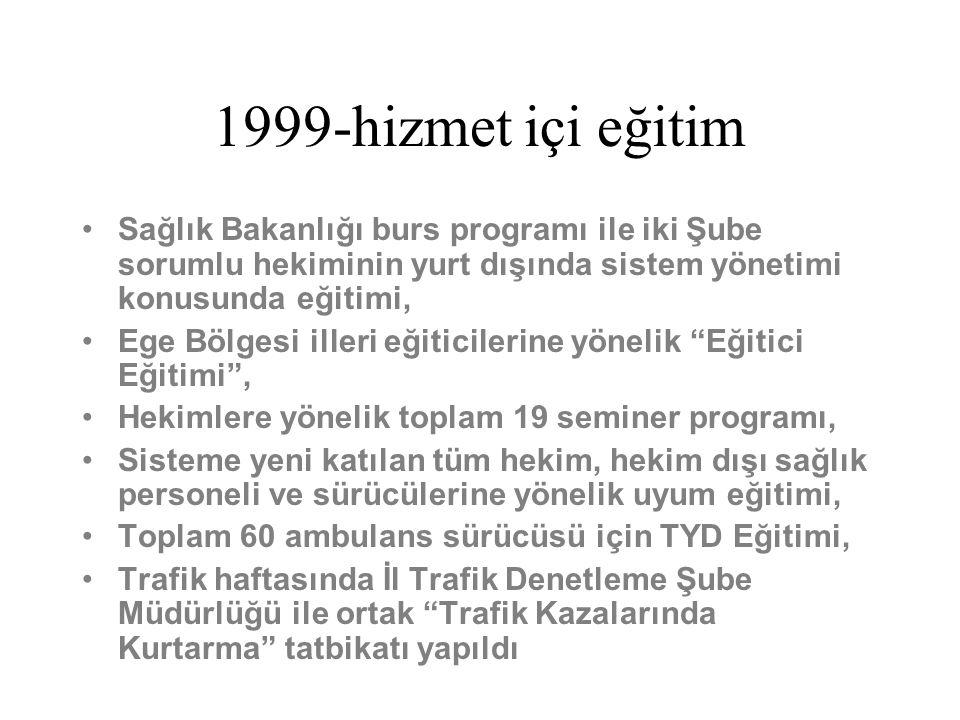 1999-hizmet içi eğitim Sağlık Bakanlığı burs programı ile iki Şube sorumlu hekiminin yurt dışında sistem yönetimi konusunda eğitimi, Ege Bölgesi iller