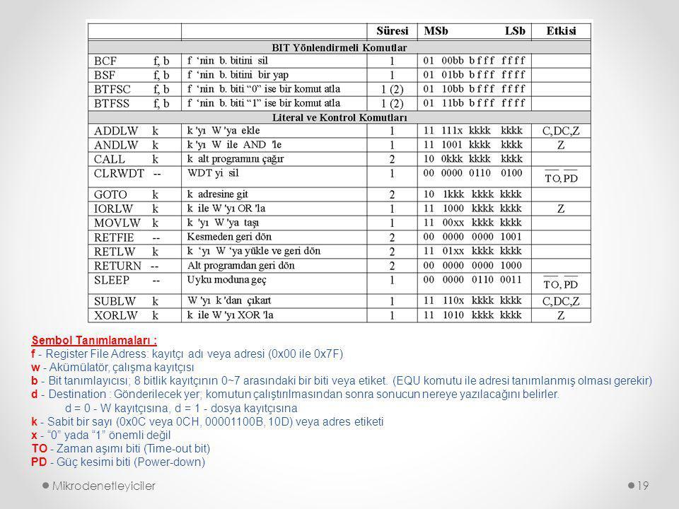 Mikrodenetleyiciler19 Sembol Tanımlamaları : f - Register File Adress: kayıtçı adı veya adresi (0x00 ile 0x7F) w - Akümülatör, çalışma kayıtçısı b - Bit tanımlayıcısı; 8 bitlik kayıtçının 0~7 arasındaki bir biti veya etiket.