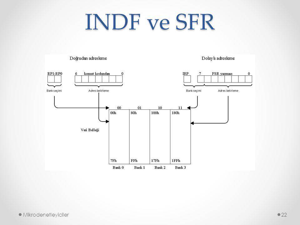 INDF ve SFR Mikrodenetleyiciler22