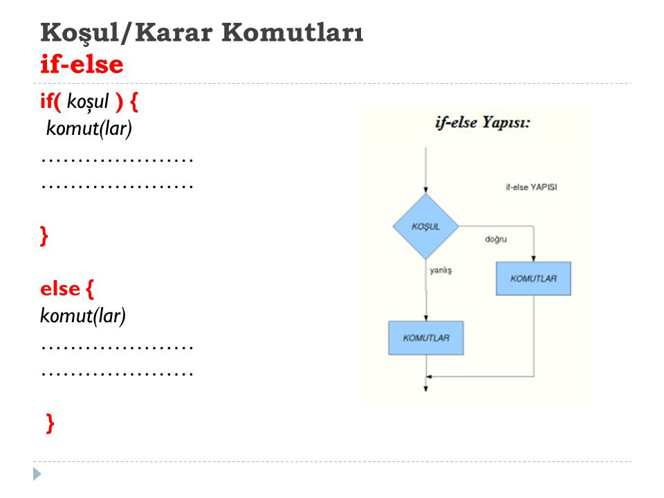 Koşul/Karar Komutları if-else if( koşul ) { komut(lar) ………………… } else { komut(lar) ………………… }