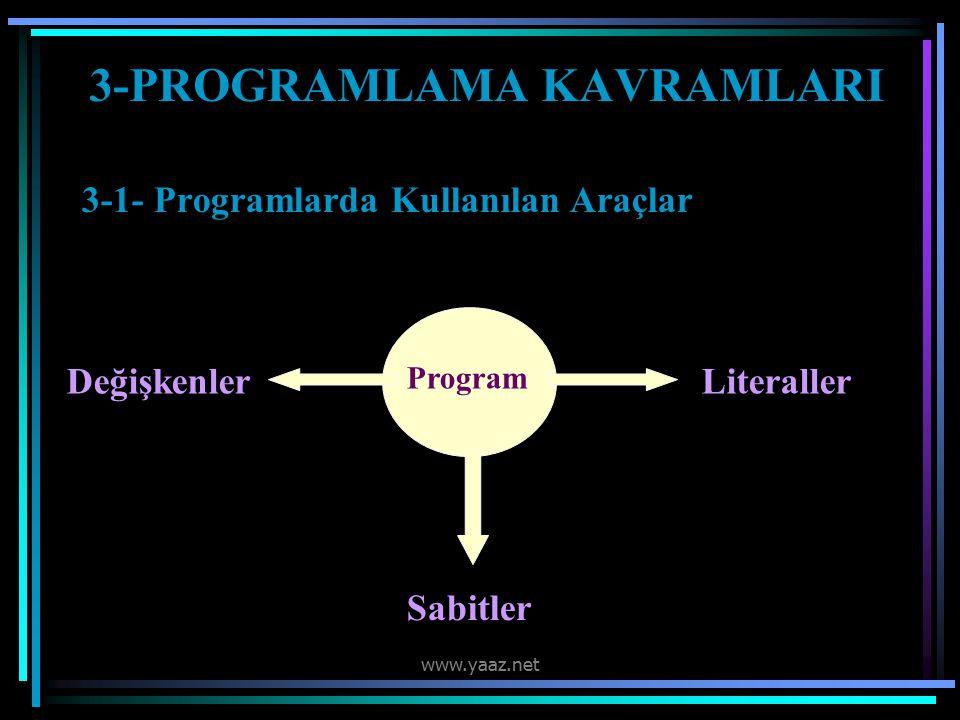 3-PROGRAMLAMA KAVRAMLARI 3-1- Programlarda Kullanılan Araçlar Program Değişkenler Sabitler Literaller www.yaaz.net