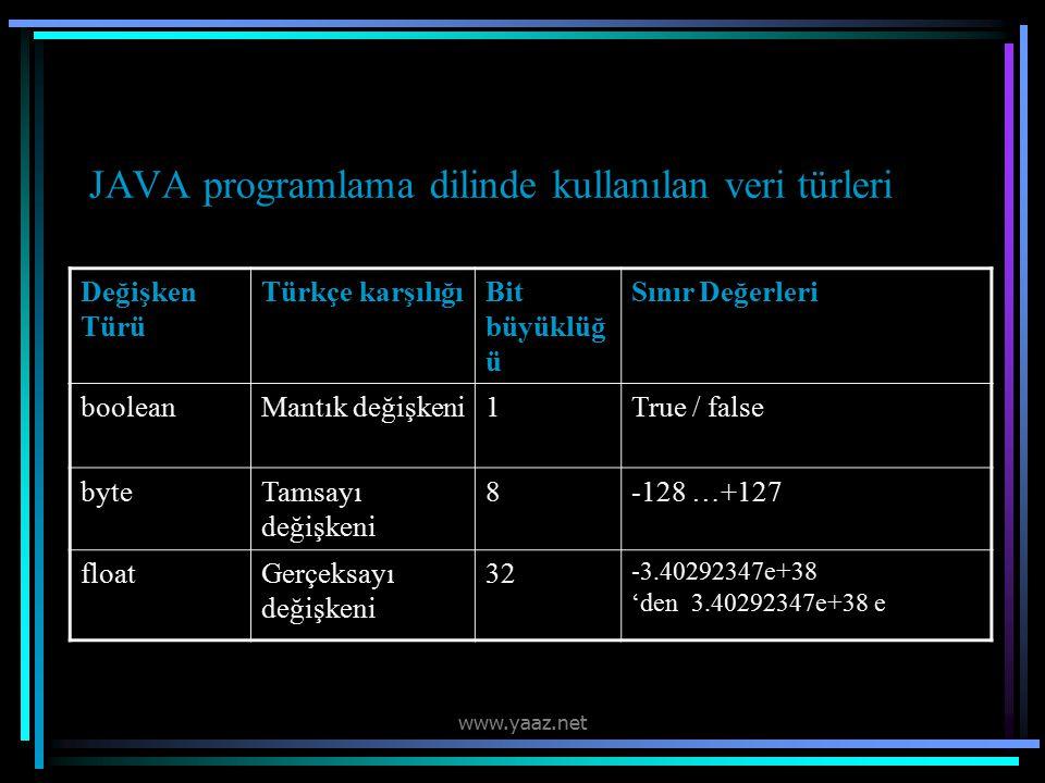 JAVA programlama dilinde kullanılan veri türleri Değişken Türü Türkçe karşılığıBit büyüklüğ ü Sınır Değerleri booleanMantık değişkeni1True / false byteTamsayı değişkeni 8-128 …+127 floatGerçeksayı değişkeni 32 -3.40292347e+38 'den 3.40292347e+38 e www.yaaz.net
