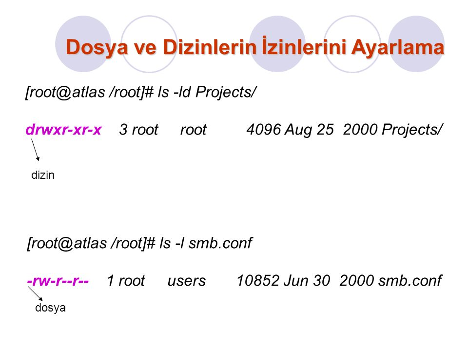 Dosya ve Dizinlerin İzinlerini Ayarlama [root@atlas /root]# ls -ld Projects/ drwxr-xr-x 3 root root 4096 Aug 25 2000 Projects/ [root@atlas /root]# ls