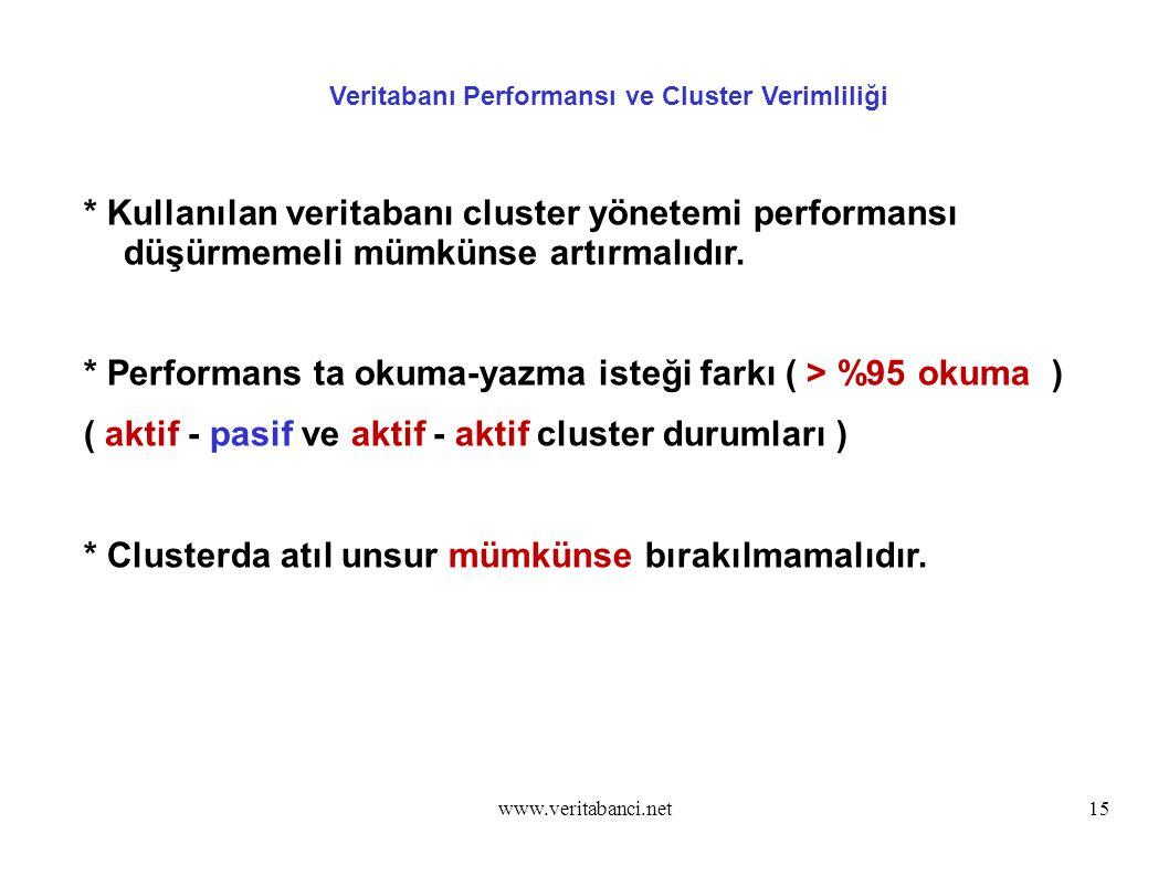 www.veritabanci.net15 Veritabanı Performansı ve Cluster Verimliliği * Kullanılan veritabanı cluster yönetemi performansı düşürmemeli mümkünse artırmalıdır.