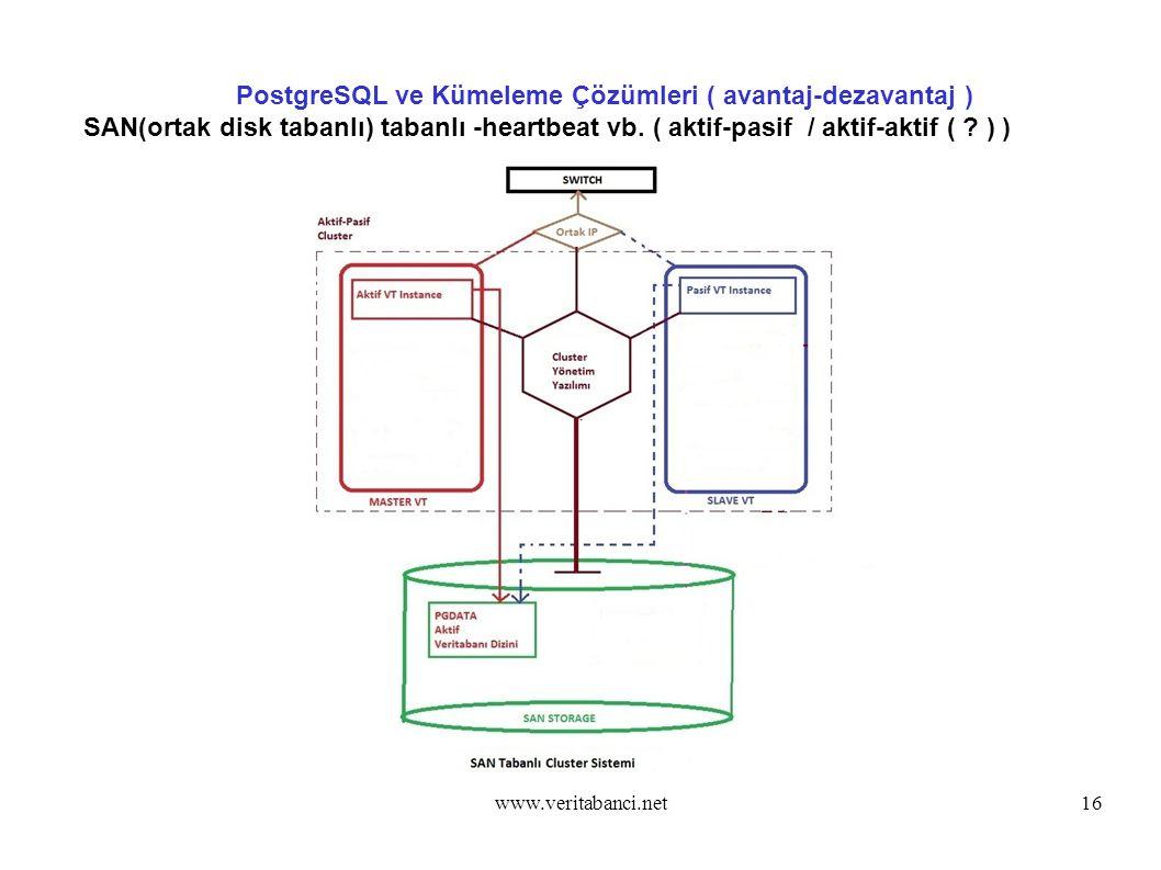 www.veritabanci.net16 PostgreSQL ve Kümeleme Çözümleri ( avantaj-dezavantaj ) SAN(ortak disk tabanlı) tabanlı -heartbeat vb.