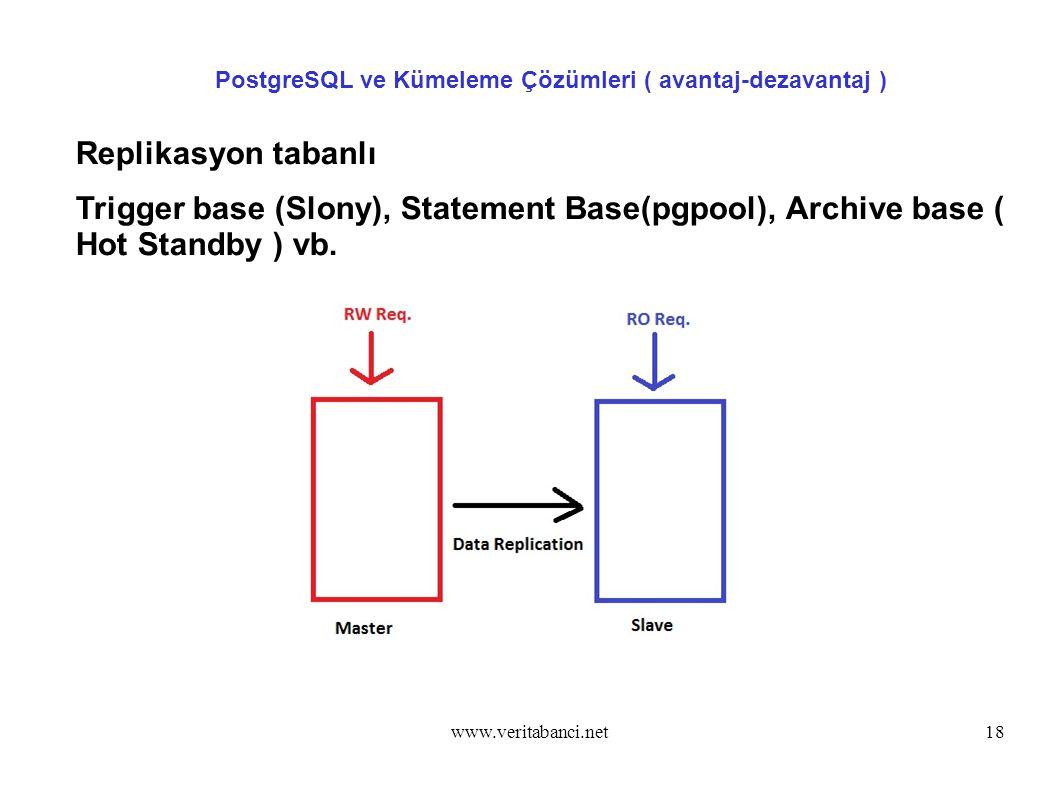 www.veritabanci.net18 PostgreSQL ve Kümeleme Çözümleri ( avantaj-dezavantaj ) Replikasyon tabanlı Trigger base (Slony), Statement Base(pgpool), Archive base ( Hot Standby ) vb.