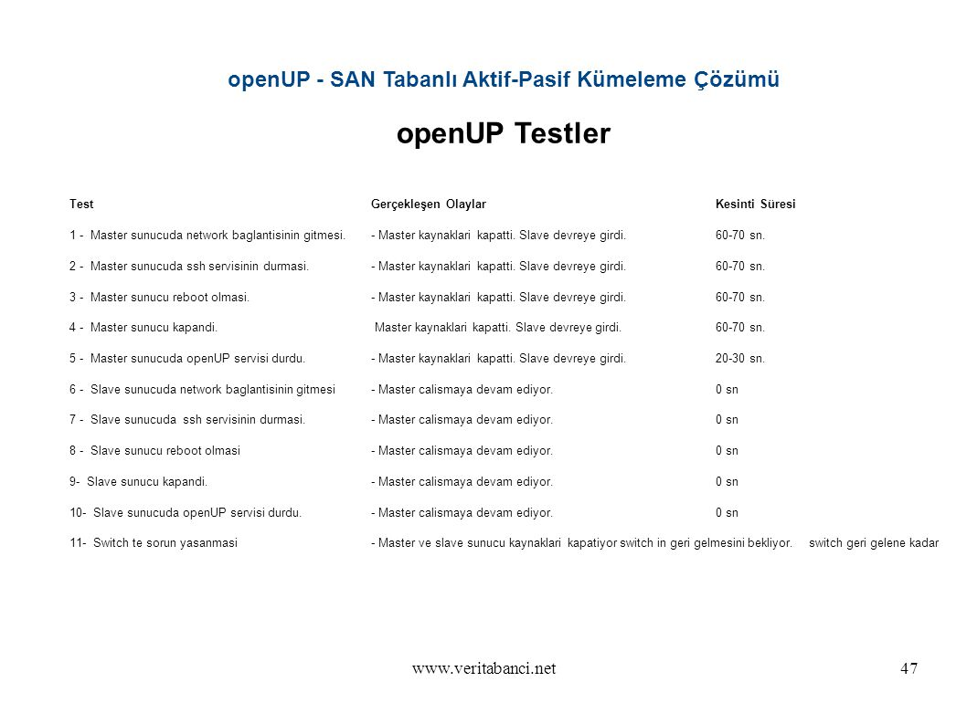 www.veritabanci.net47 openUP - SAN Tabanlı Aktif-Pasif Kümeleme Çözümü openUP Testler TestGerçekleşen OlaylarKesinti Süresi 1 - Master sunucuda network baglantisinin gitmesi.- Master kaynaklari kapatti.