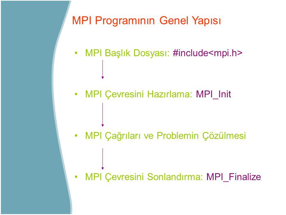 MPI Başlık Dosyası: #include MPI Çevresini Hazırlama: MPI_Init MPI Çağrıları ve Problemin Çözülmesi MPI Çevresini Sonlandırma: MPI_Finalize MPI Progra