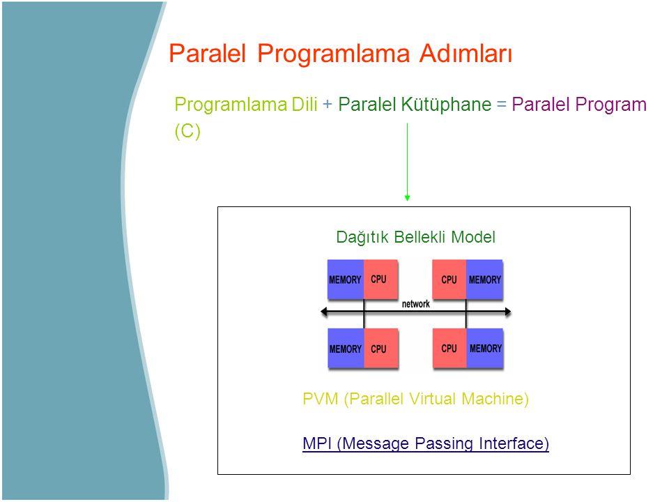 Paralel Programlama Adımları Programlama Dili + Paralel Kütüphane = Paralel Program (C) Dağıtık Bellekli Model PVM (Parallel Virtual Machine) MPI (Mes