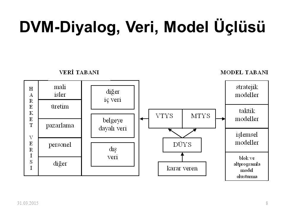 DVM-Diyalog, Veri, Model Üçlüsü 31.03.20158
