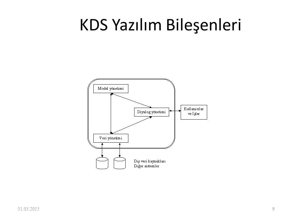 KDS Yazılım Bileşenleri 31.03.20159