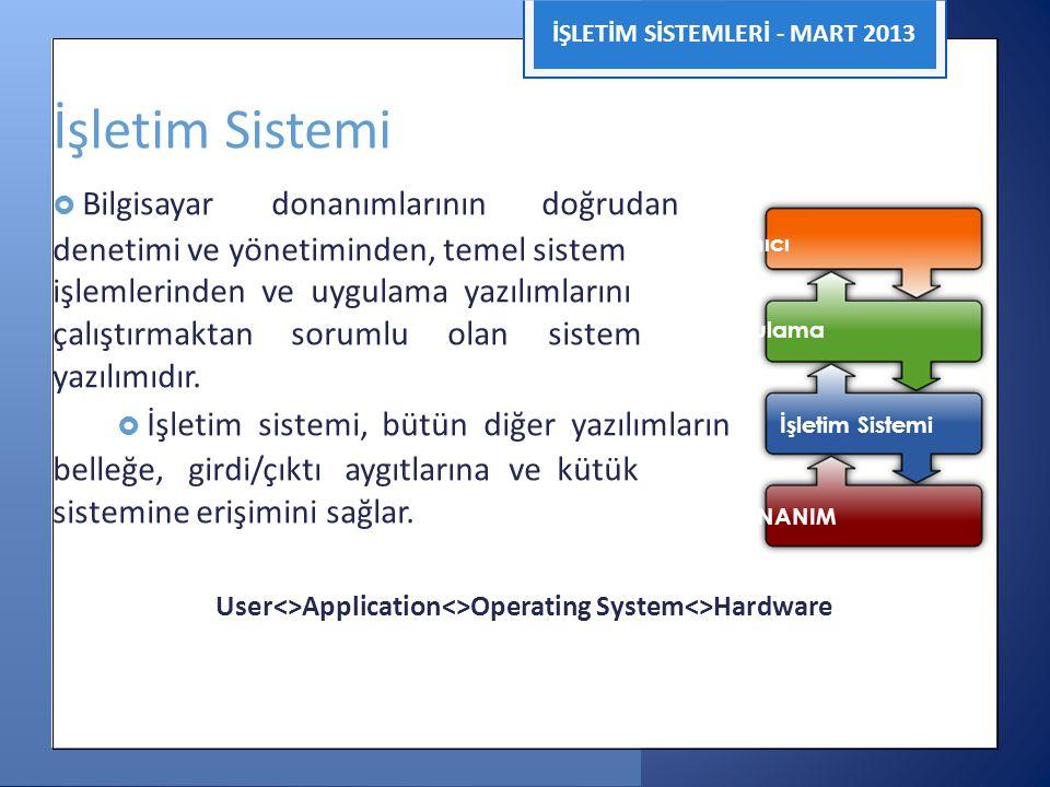 İŞLETİM SİSTEMLERİ - MART 2013 İşletim Sistemi  Bilgisayar donanımlarının doğrudan denetimi ve yönetiminden, temel sistem Kullanıcı işlemlerinden ve