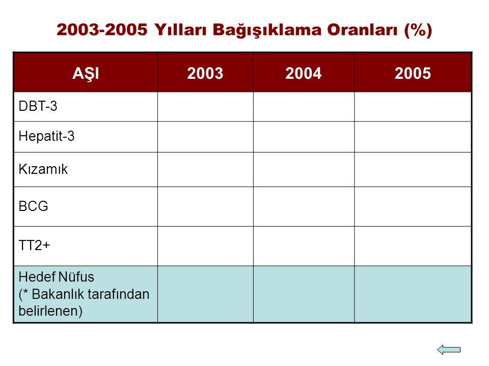 AŞI200320042005 DBT-3 Hepatit-3 Kızamık BCG TT2+ Hedef Nüfus (* Bakanlık tarafından belirlenen) 2003-2005 Yılları Bağışıklama Oranları (%)