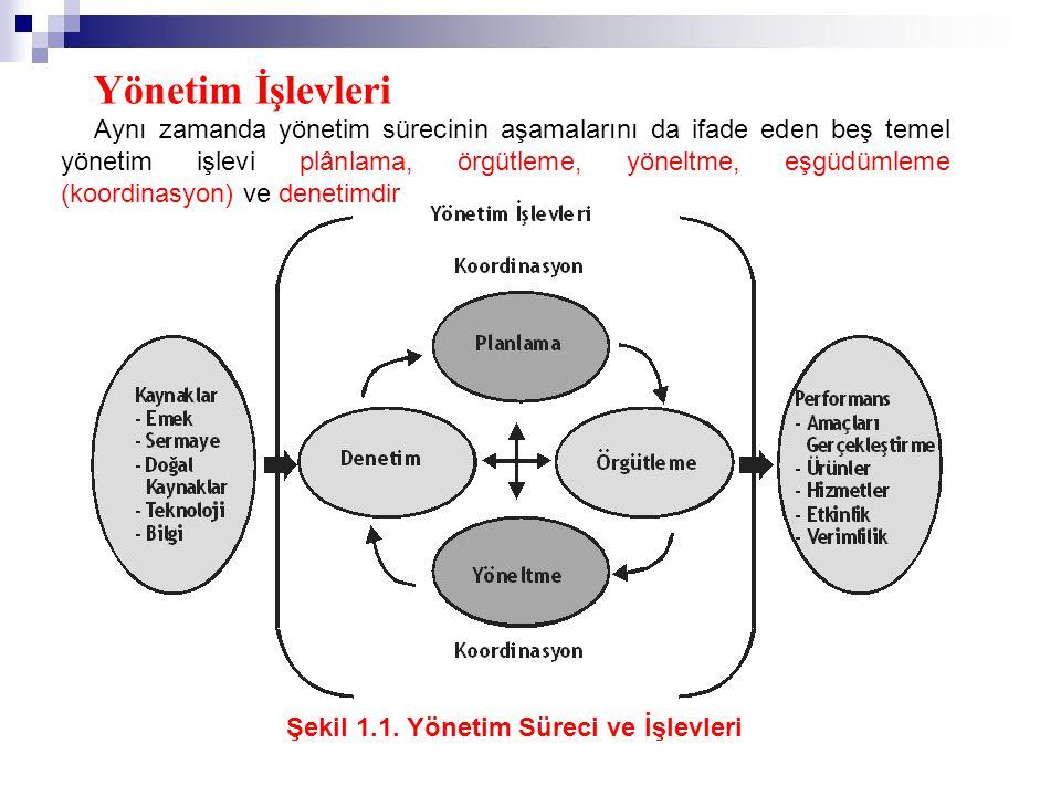 Yönetim İşlevleri Aynı zamanda yönetim sürecinin aşamalarını da ifade eden beş temel yönetim işlevi plânlama, örgütleme, yöneltme, eşgüdümleme (koordi