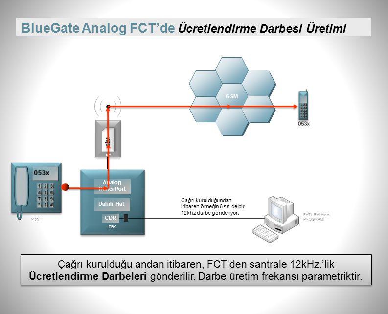 BlueGate Analog FCT'de Out-band DTMF Gönderimi PBX Dahili Hat Analog Harici Port GSM Lütfen, aradığınız kişinin dahili numarasını tuşlayınız.