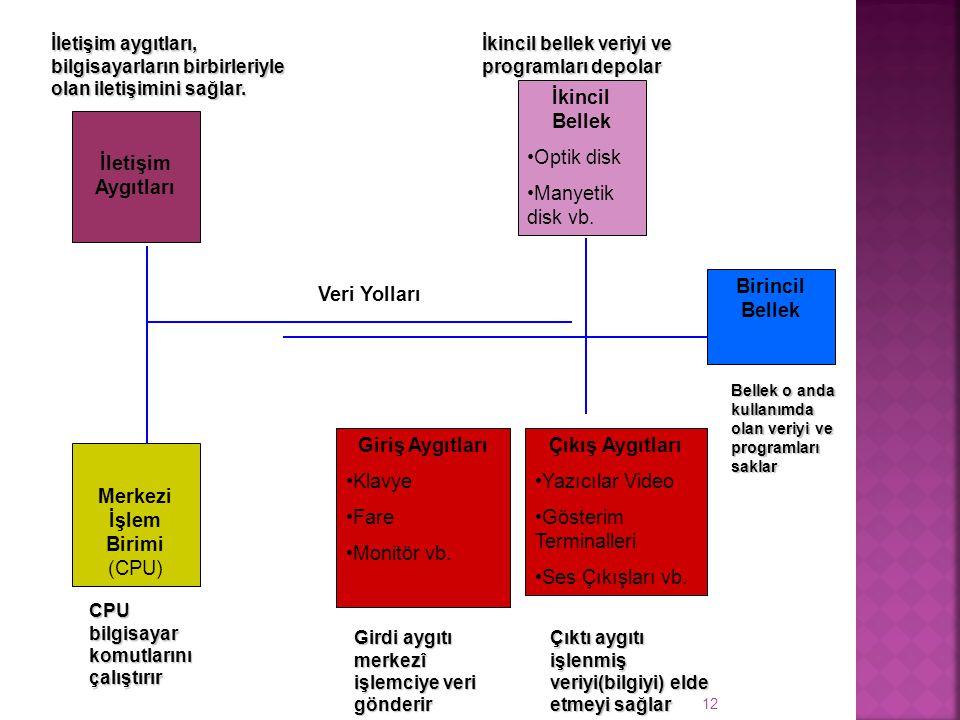 12 Merkezi İşlem Birimi (CPU) Birincil Bellek İletişim Aygıtları İkincil Bellek Optik disk Manyetik disk vb.
