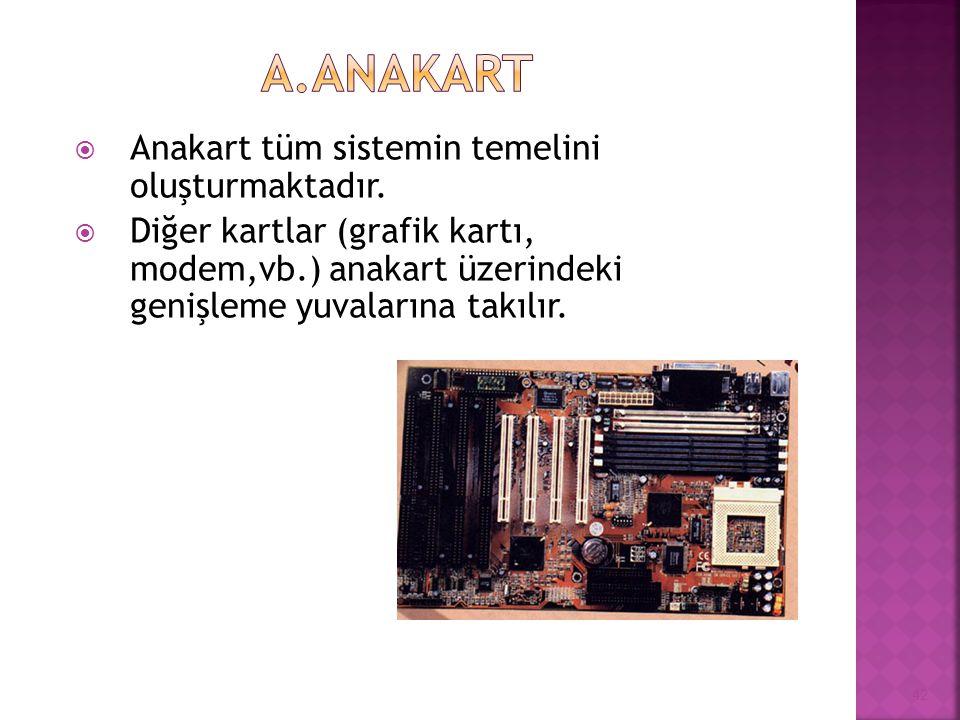  Anakart tüm sistemin temelini oluşturmaktadır.  Diğer kartlar (grafik kartı, modem,vb.) anakart üzerindeki genişleme yuvalarına takılır. 42
