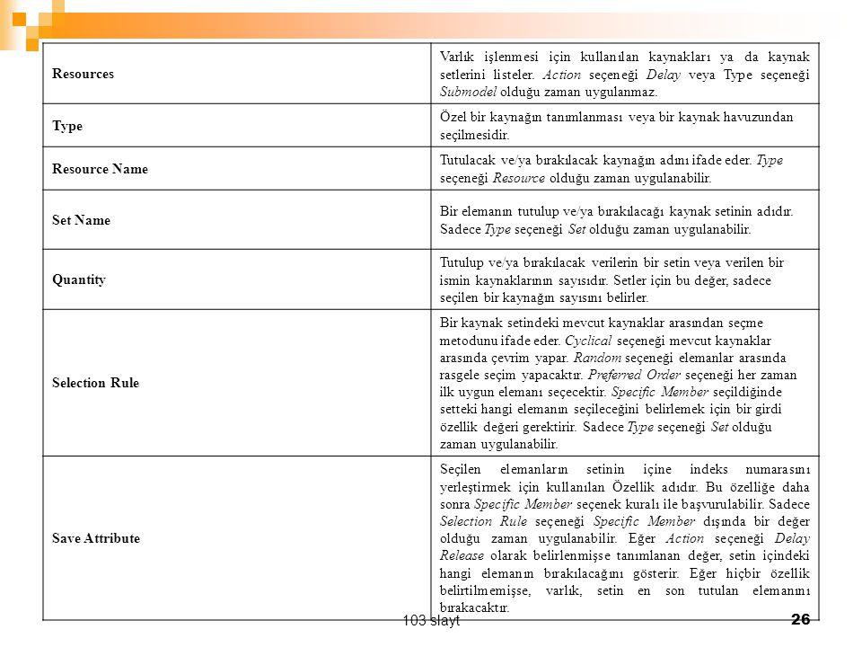103 slayt 26 Resources Varlık işlenmesi için kullanılan kaynakları ya da kaynak setlerini listeler.